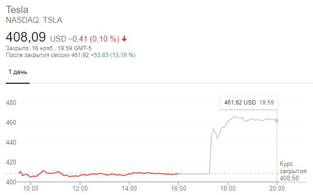 Динамика акций Tesla на торгах 16 ноября 2020 года