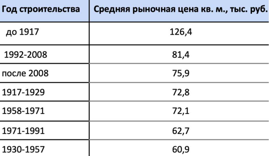 Рыночная цена квадратного метра в домах в зависимости от года строительства