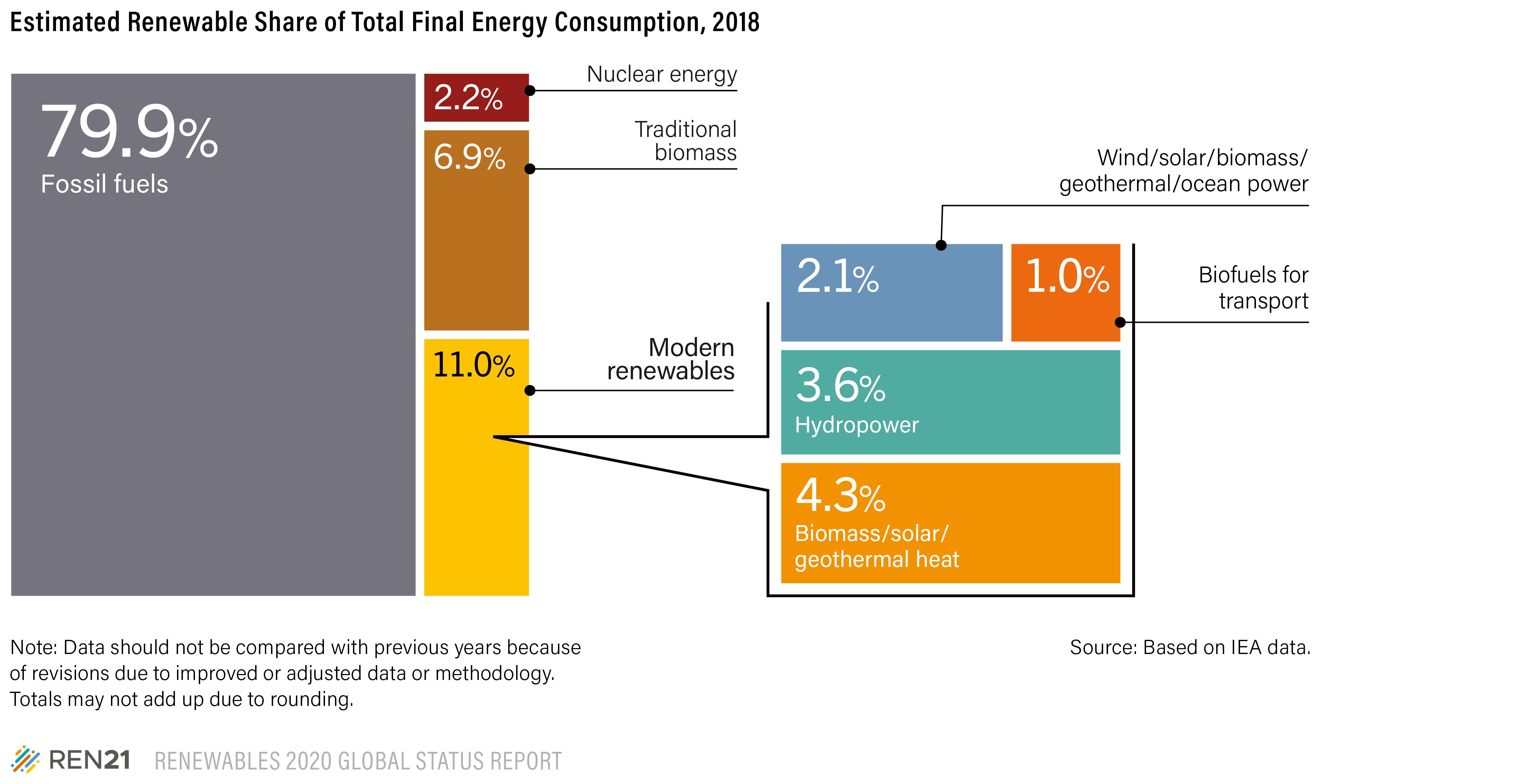 Доля источников энергии в мировом потреблении