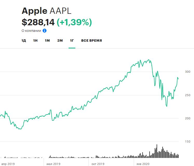 Динамика акций Apple за последние 12 месяцев