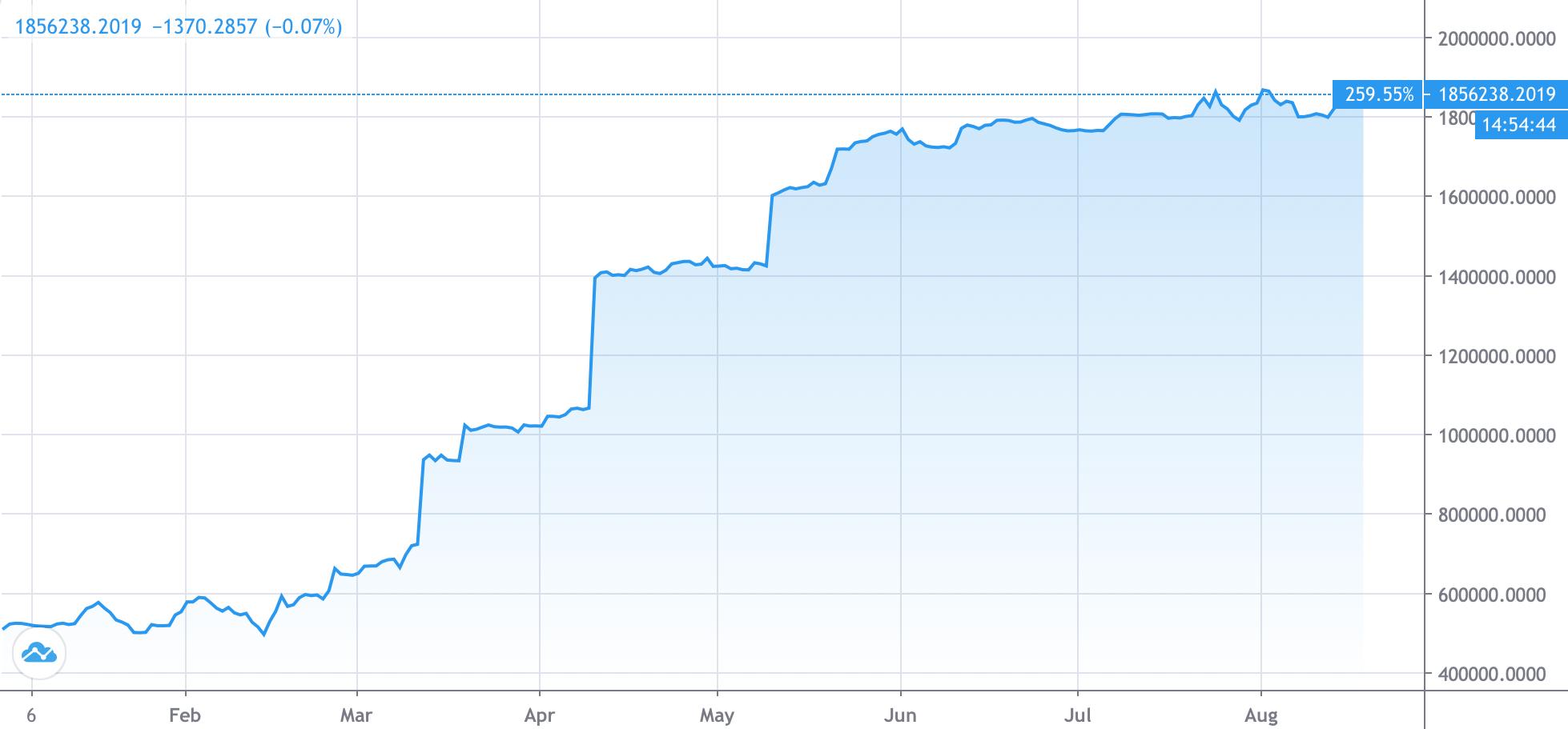График количества длинных позиций на ETH на бирже Bitfinex