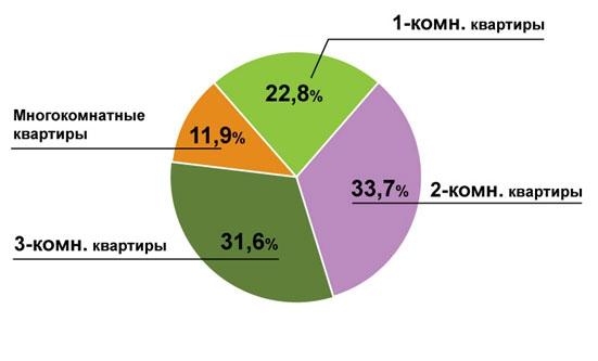 Структура предложения вторичного рынка Москвы по комнатности, май