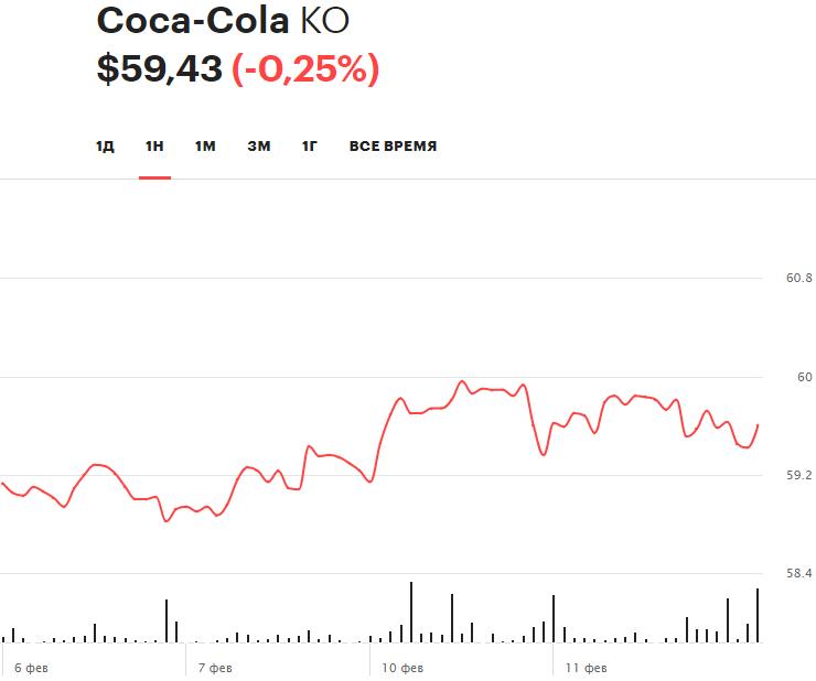 Недельная динамика акций Coca-Cola