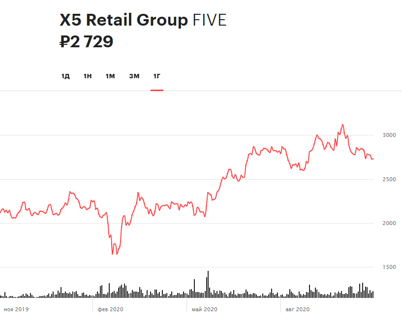 Динамика акций X5 Retail Group за 12 месяцев