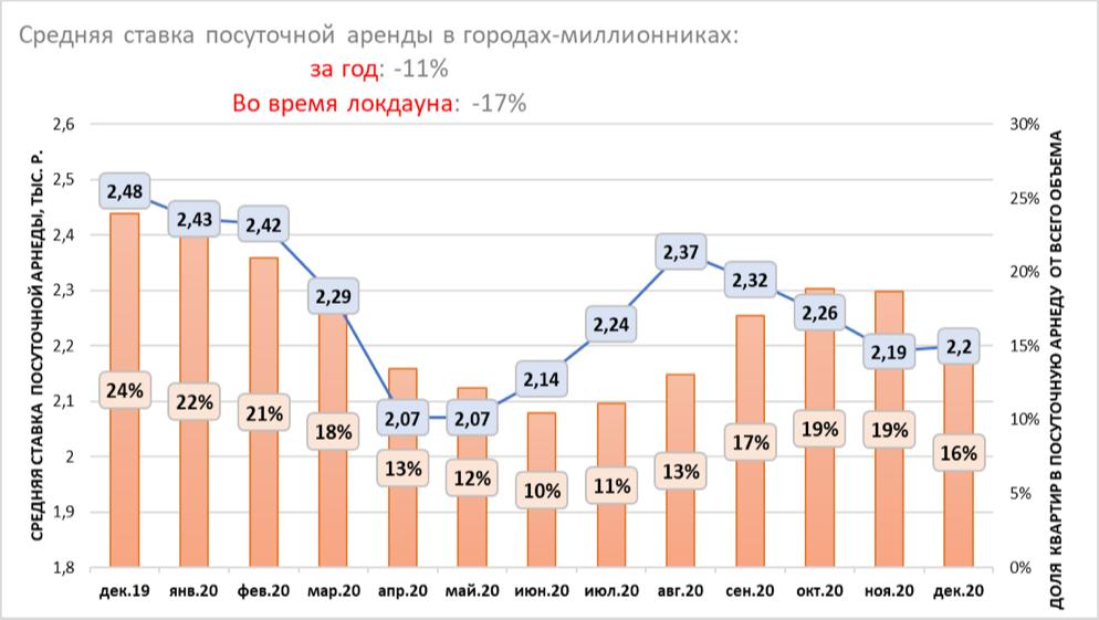 Средняя ставка посуточной аренды в городах-миллионниках и доля квартир в посуточную аренду