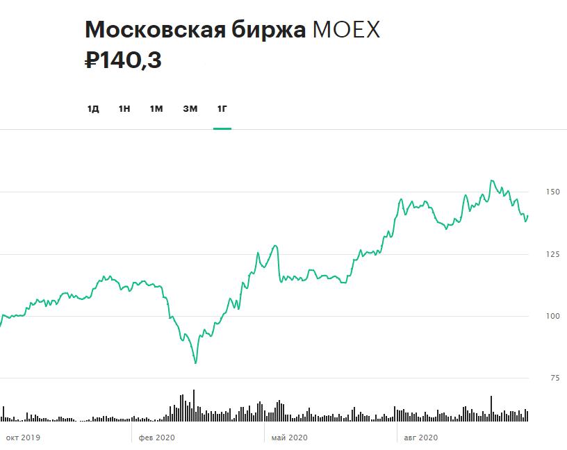 Динамика акций Московской биржи за 12 месяцев