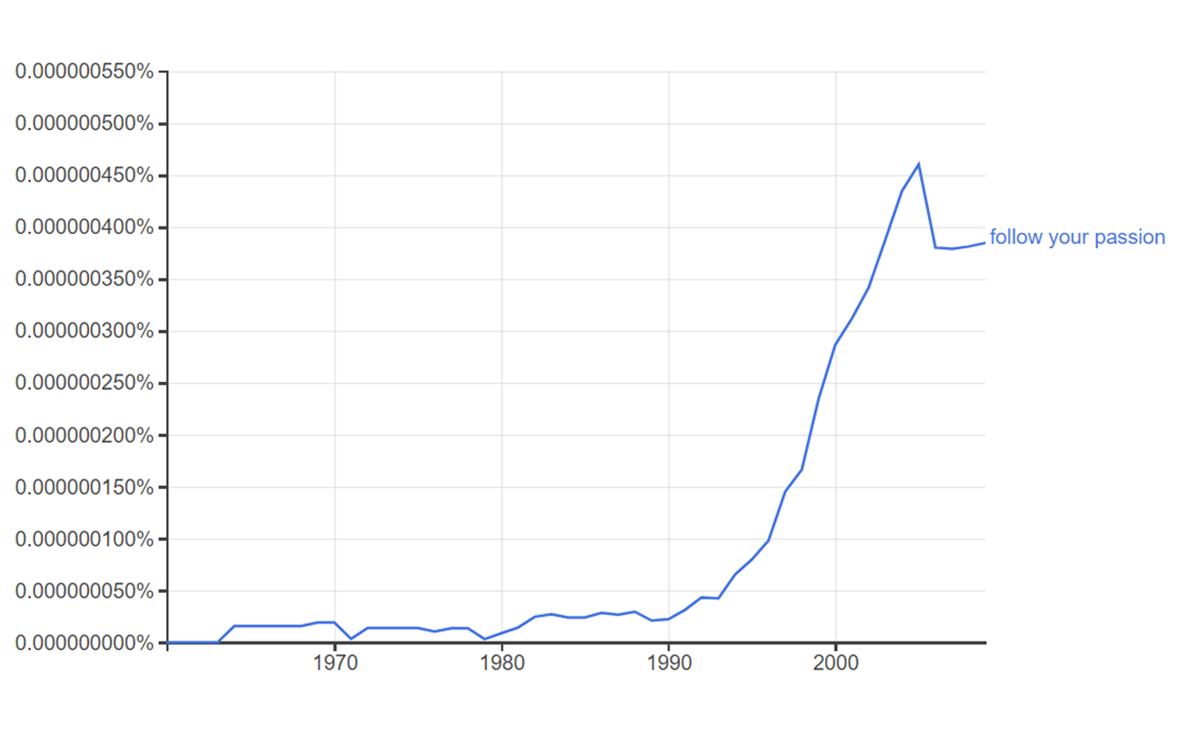 Индекс цитирования фразы «follow your passion» c 1970 по 2009 годы по данным Google Books