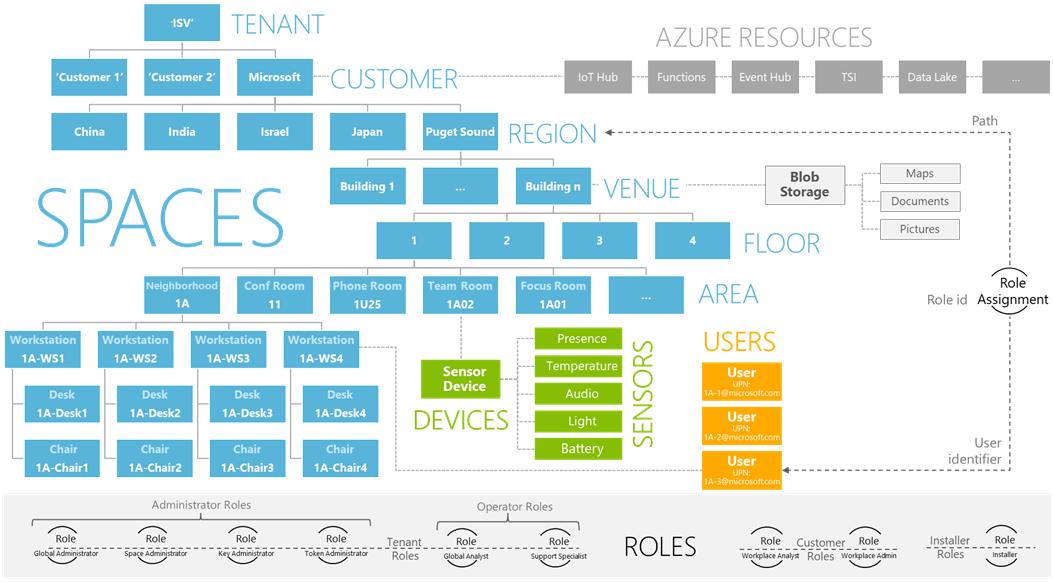 Сервис по созданию цифровых двойников на платформе Azure от Microsoft