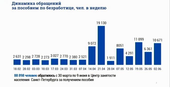 Ист: Комитет по труду и занятости населения Санкт-Петербурга