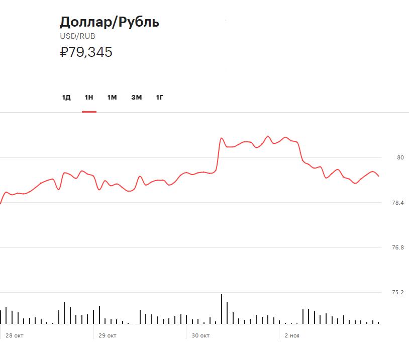 Динамика стоимости доллара относительно рубля на Московской биржеза прошедшие пять торговых сессий