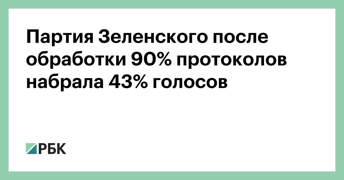 Партия Зеленского после обработки 90% протоколов набрала 43% голосов