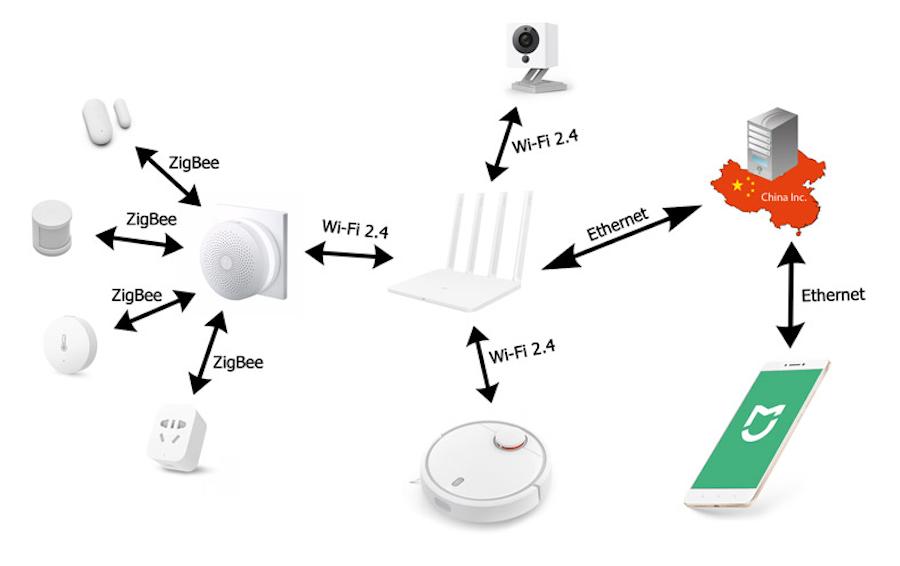 Схема подключения устройств через ZigBee и Wi-Fi
