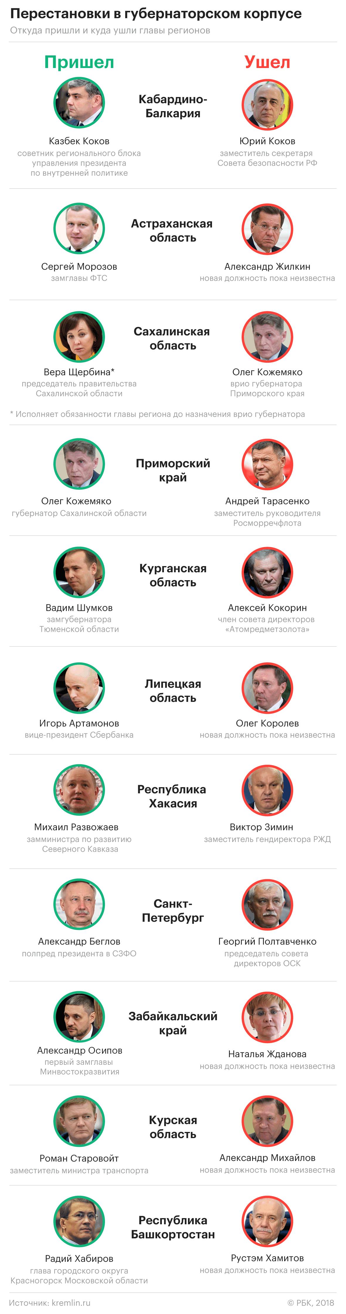 Кремль определился с основным сценарием выборов главы Петербурга
