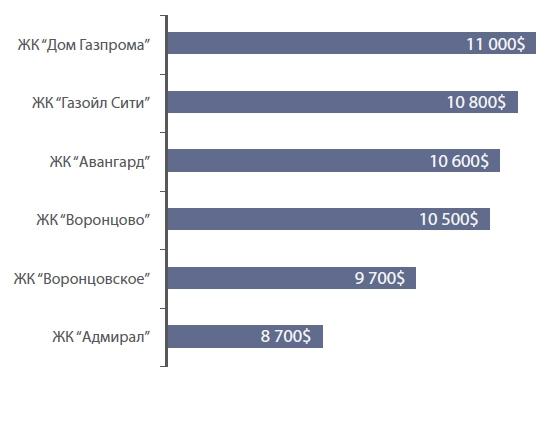 Рейтинг домов, находящихся вблизи офиса Газпрома (средняя цена 1 кв. м)