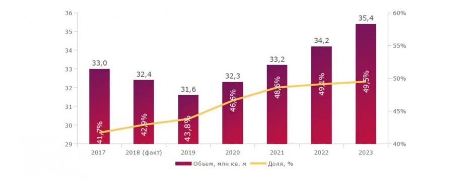 Объем и доля малоэтажного домостроения в России в 2017-2023 гг.