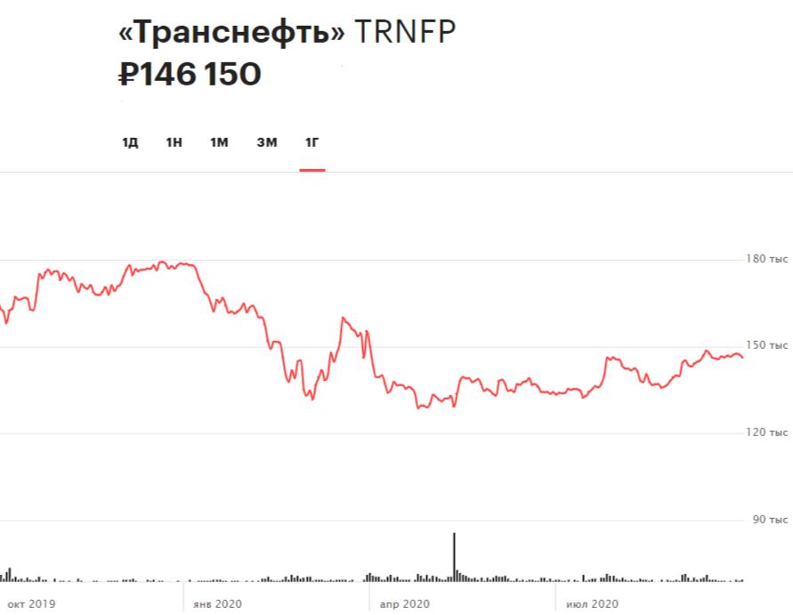 Динамика акций «Транснефти» за 12 месяцев