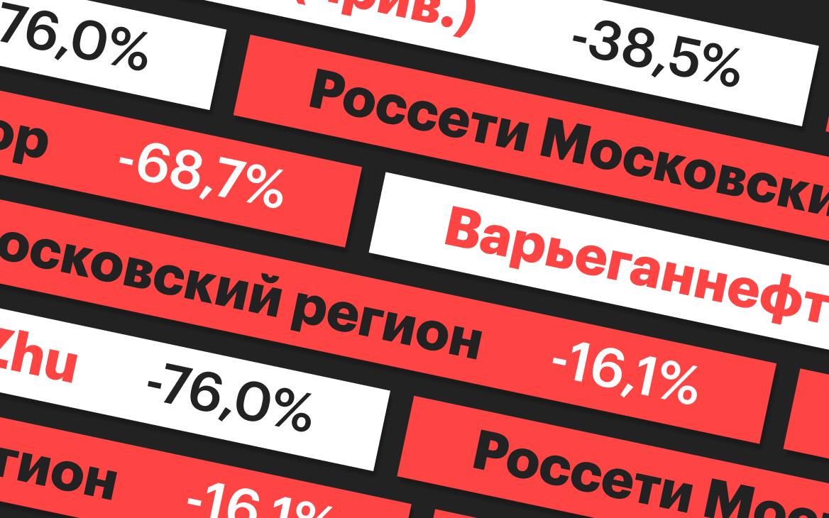 10 самых подешевевших акций февраля. Рейтинг «РБК Инвестиций»