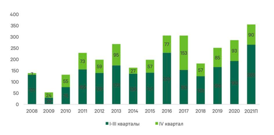 Динамика инвестиций в недвижимость России по кварталам