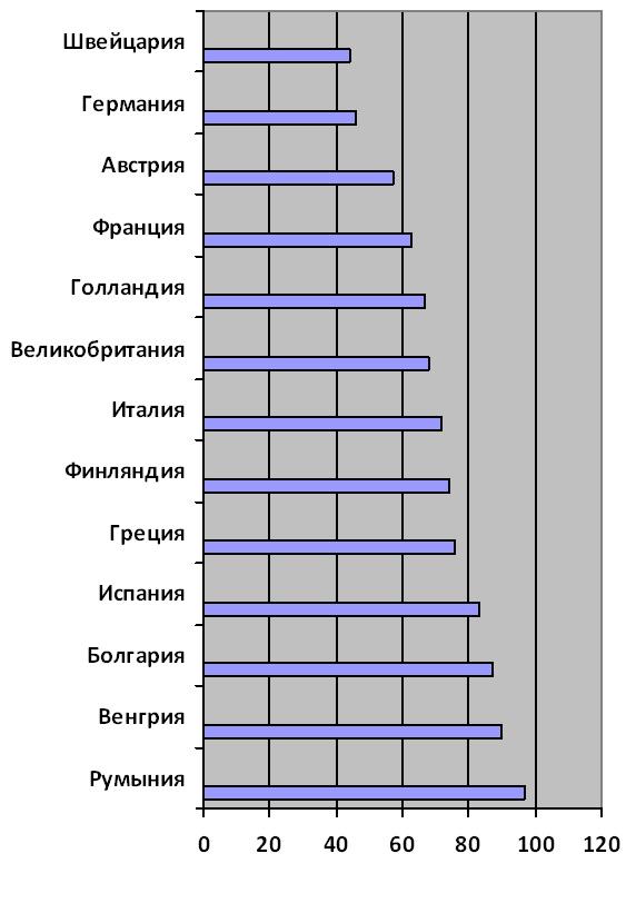 Доля собственников (%) в 2011г.