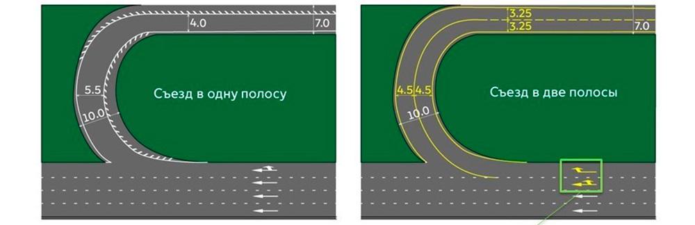"""<p><span style=""""color:#808080;"""">Сейчас съезды с двумя полосами можно, в частности, встретить на пересечениях с Ленинградским и Волгоградским проспектом, а также на проспекте Мира.</span></p>"""