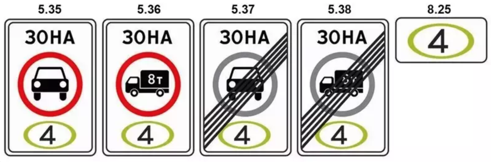 Знаки, запрещающие проезд неэкологичным автомобилям