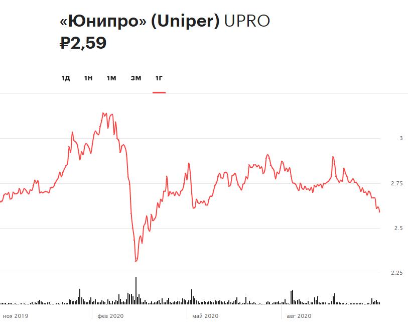 Динамика акций «Юнипро» за 12 месяцев