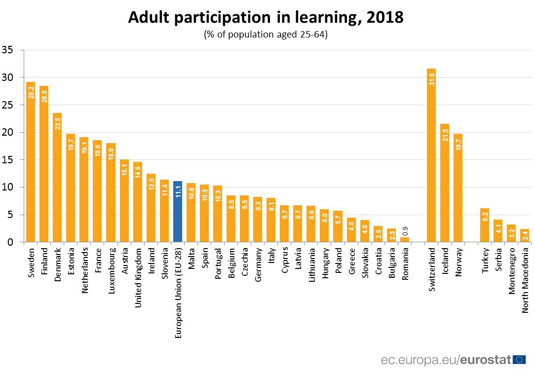 Сколько взрослых людей в возрасте 25 до 64 лет занимаются самообразованием по странам Евросоюза
