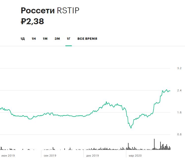 Динамика привилегированных акций компании «Россети» за 12 месяцев