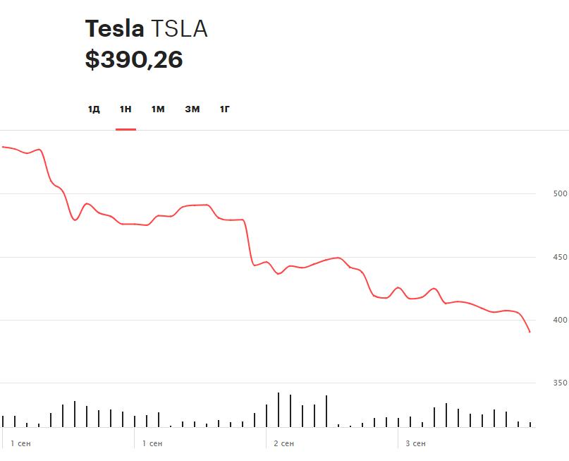 Динамика акций Tesla за последние пять торговых сессий