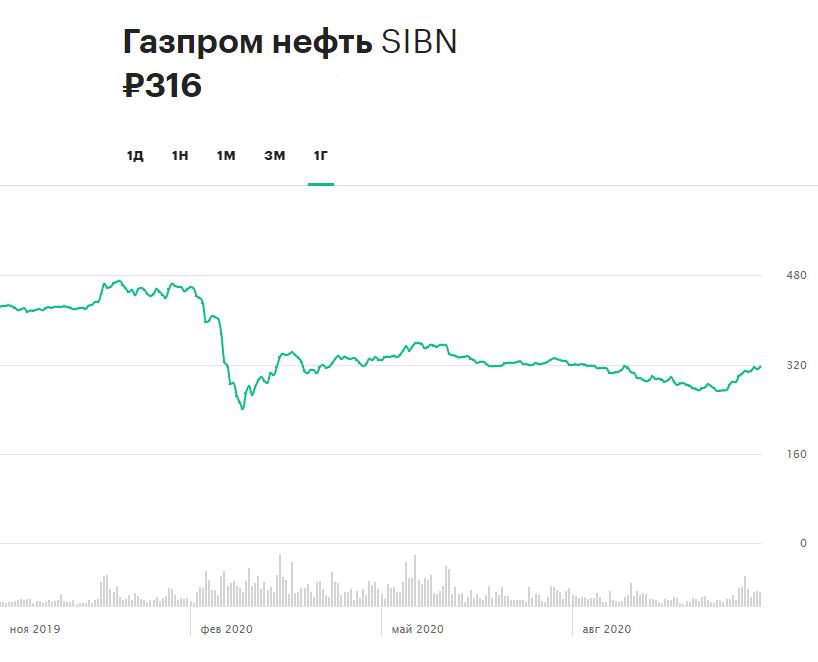 Динамика акций «Газпром нефти» за 12 месяцев