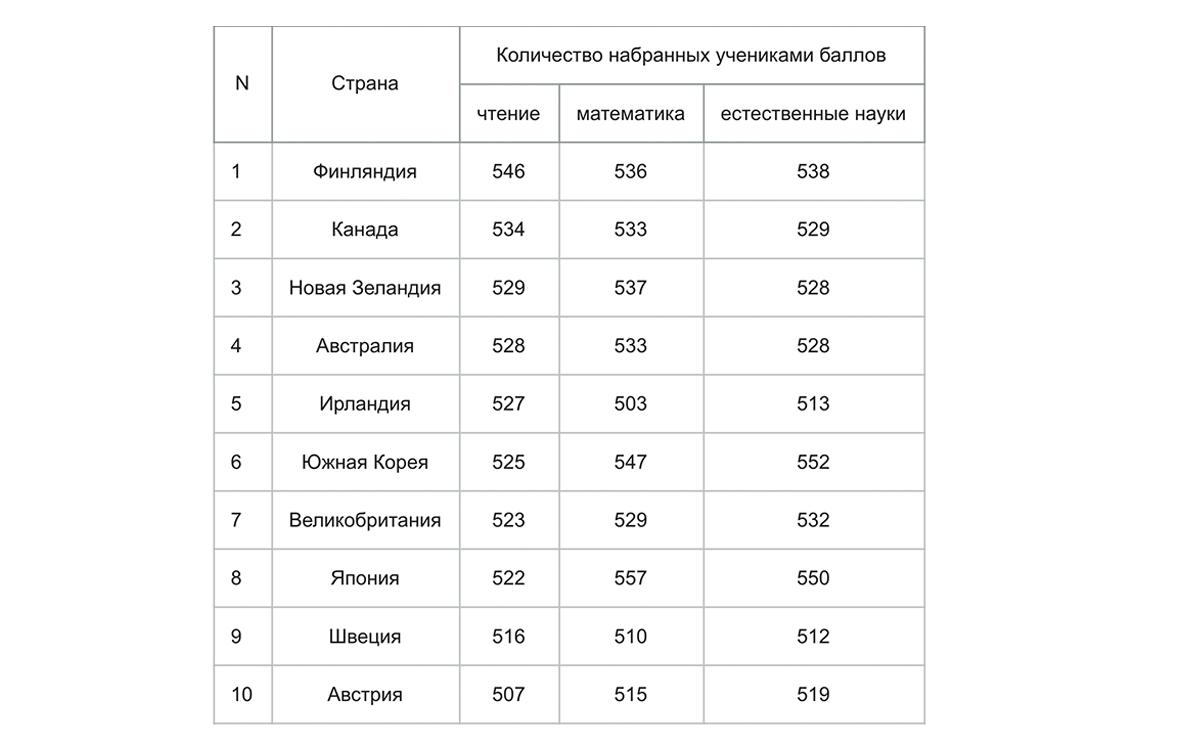 Страны в рейтинге PISA в 2020 году. Россия занимает 27 место