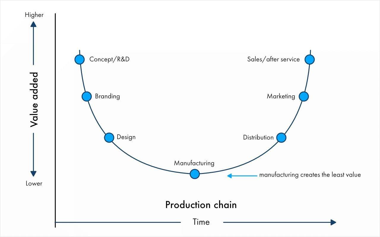 Распределение добавленной стоимости по цепочке создания продуктов в современном мире. Производство дает минимальные возможности для извлечения прибыли