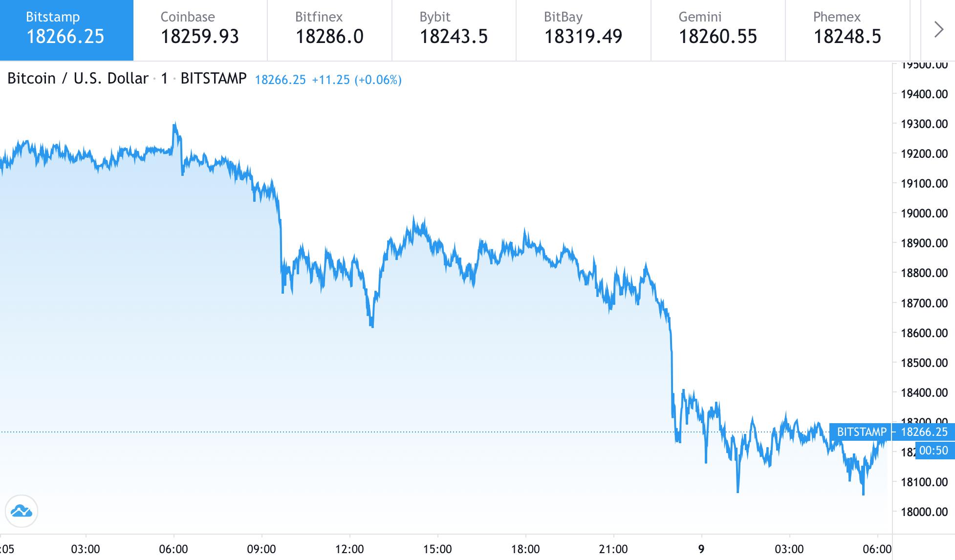 График цены биткоина за последние сутки