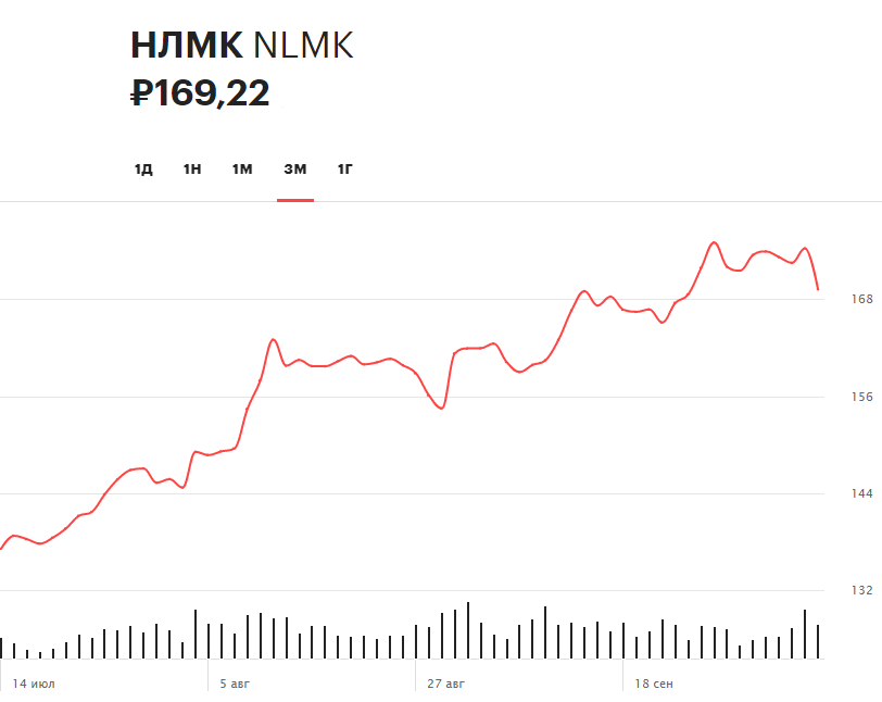 Динамика акций НЛМК за три месяца