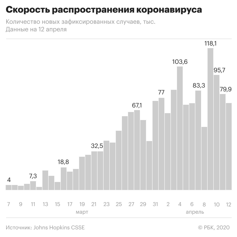 Коронавирус ослабил концессионеров: Новости экономики