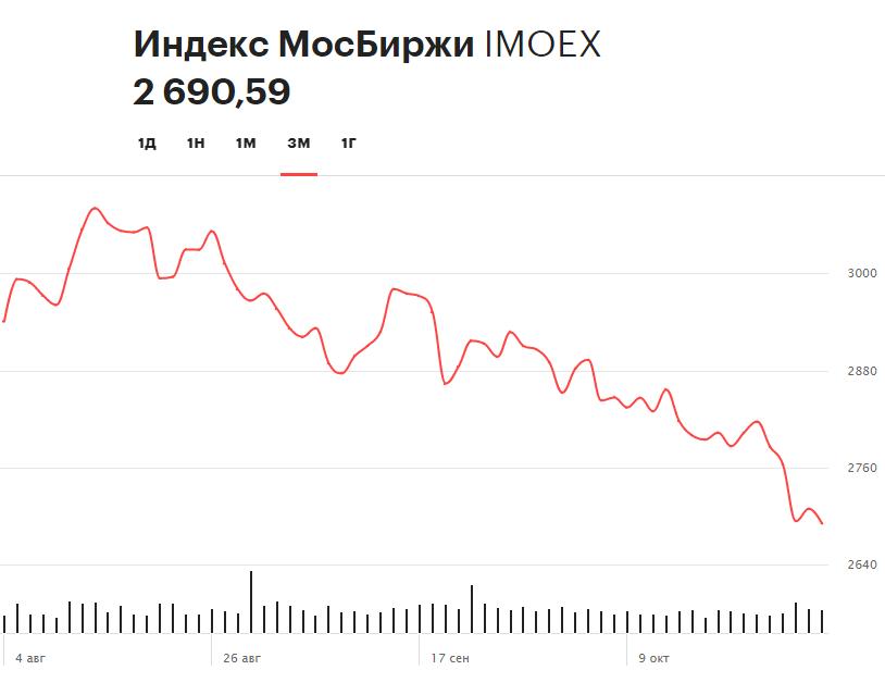 Динамика индекса Московской биржи за последние три месяца