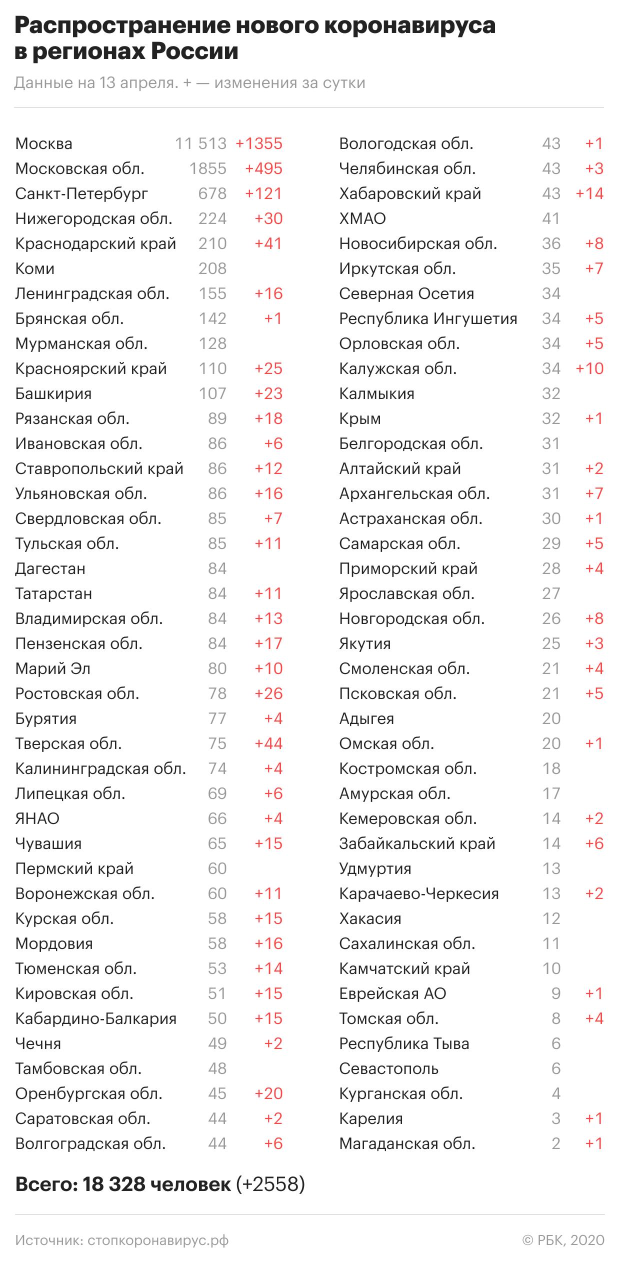 Общероссийская самоизоляция: Новости экономики