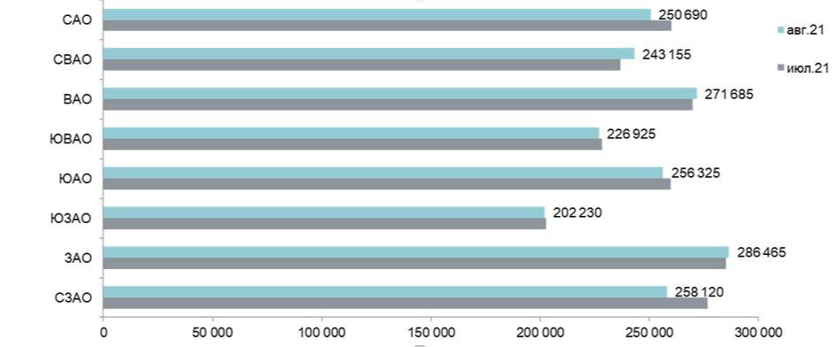 Средняя цена предложения в разрезе округов в новостройках массового сегмента, руб. за 1 кв. м в августе 2021 года