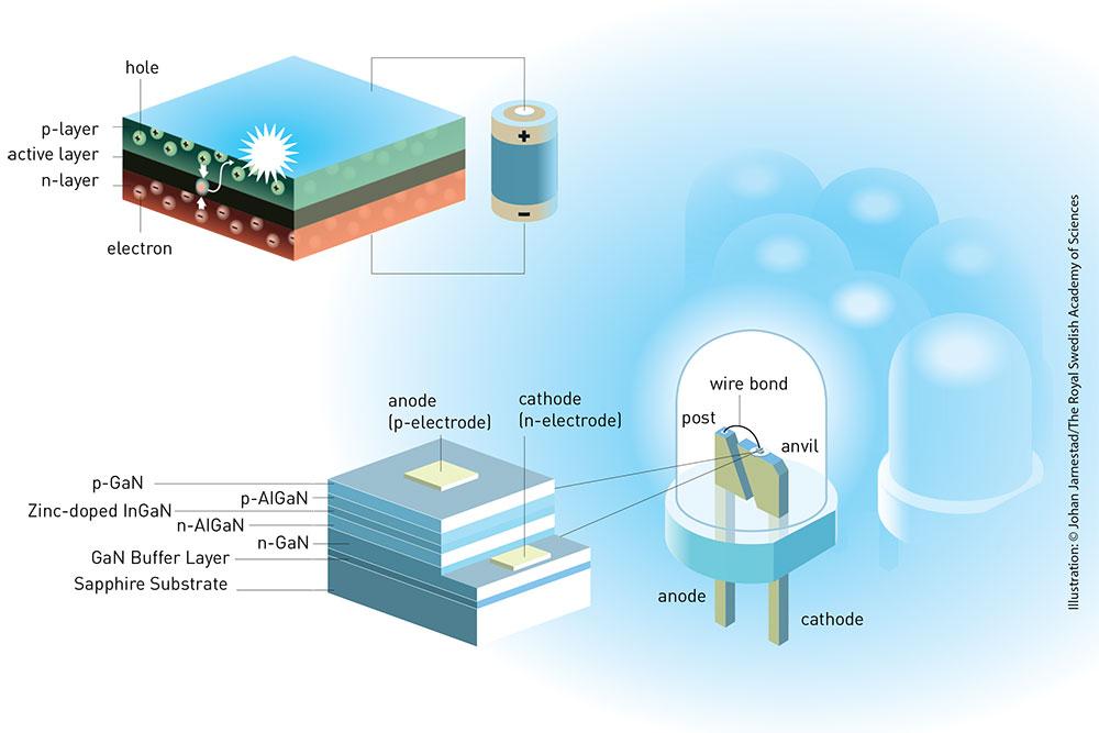 Как устроен светодиод (верхний рисунок). Светодиод состоит из нескольких слоев полупроводниковых материалов. Электрическое напряжение направляет электроны из так называемого n-слоя и дырки из p-слоя к активному слою, где они рекомбинируются и излучают свет. Длина световых волн определяется выбранным полупроводниковым материалом.   Синяя светодиодная лампа.(нижний рисунок). Светодиод в такой лампе состоит из нескольких слоев нитрида галлия (GaN). Использование индия (In) и алюминия (Al) позволило лауреатам повысить эффективность светодиодной лампы.