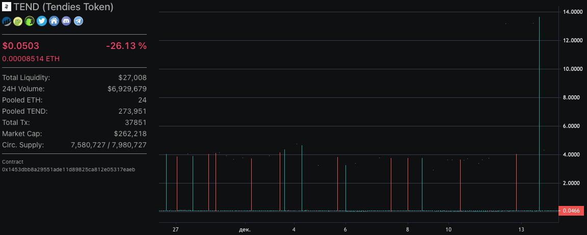 График курса токена Tendies. Каждая красная и зеленая свеча— это скачок цены, вызванный манипуляцией