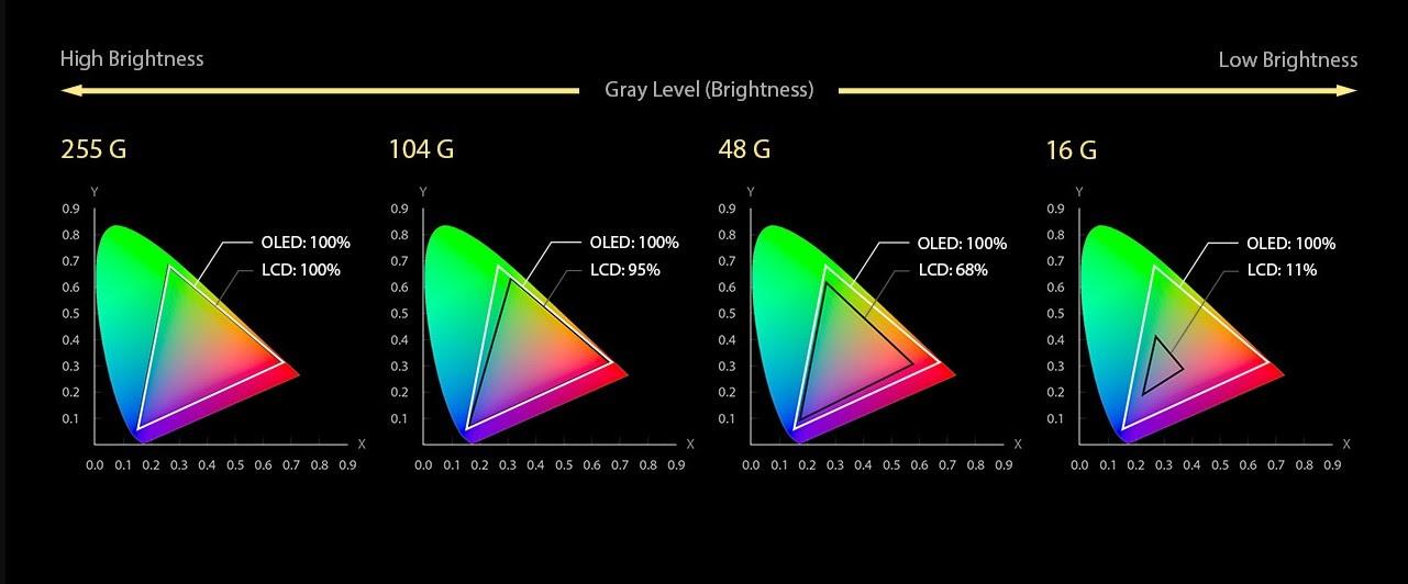 Цветопередача LCD- и OLED-экранов