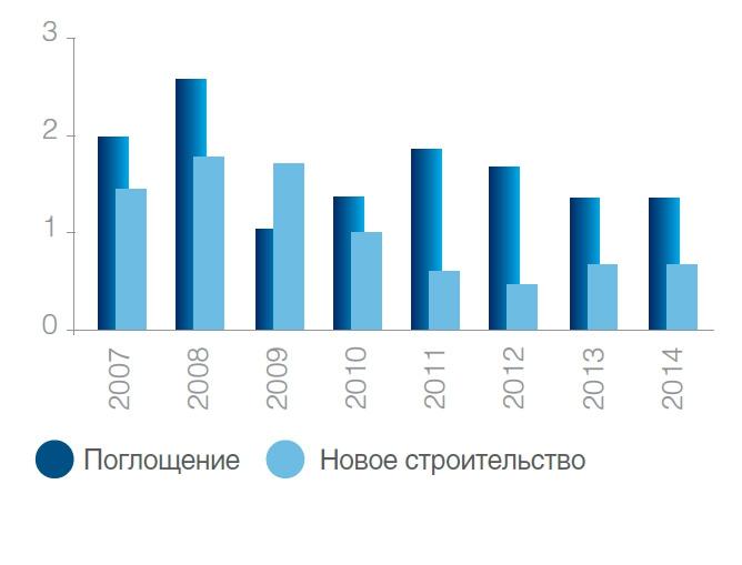 Динамика нового строительства и поглощения, млн кв. м