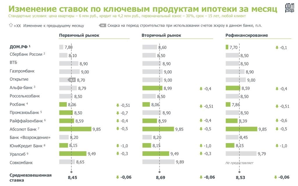 Изменение ипотечных ставок в российских банках в июне на квартиры в новостройках, вторичном рынке и по программе рефинансирования. Расчеты аналитического центра «Дом.РФ».