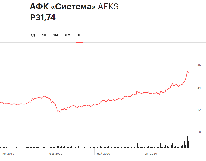 Динамика акций АФК «Система» за 12 месяцев