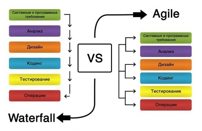 Как работают разные подходы к разработке и управлению решениями