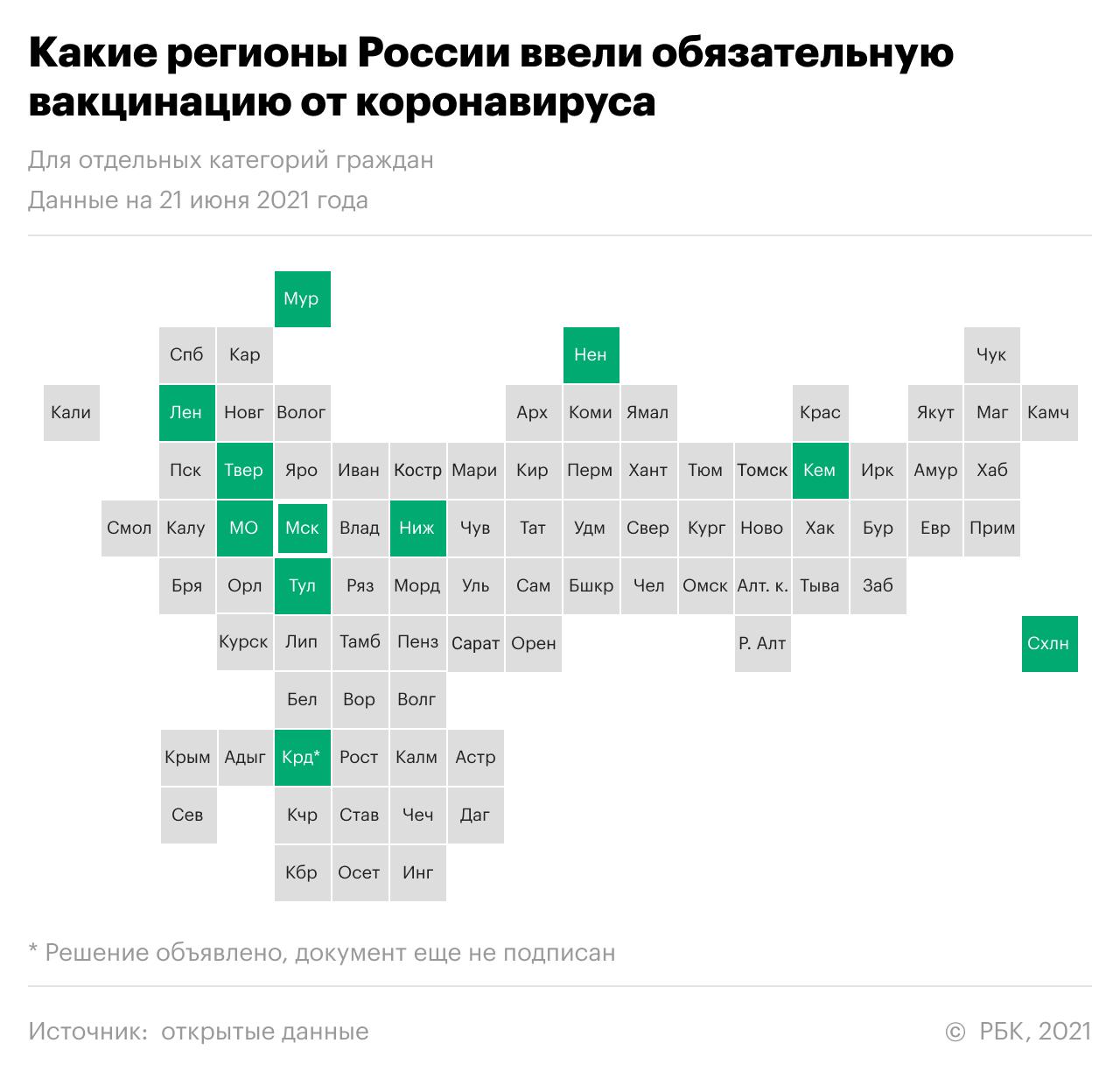Какие регионы объявили обязательную вакцинацию от коронавируса. Карта