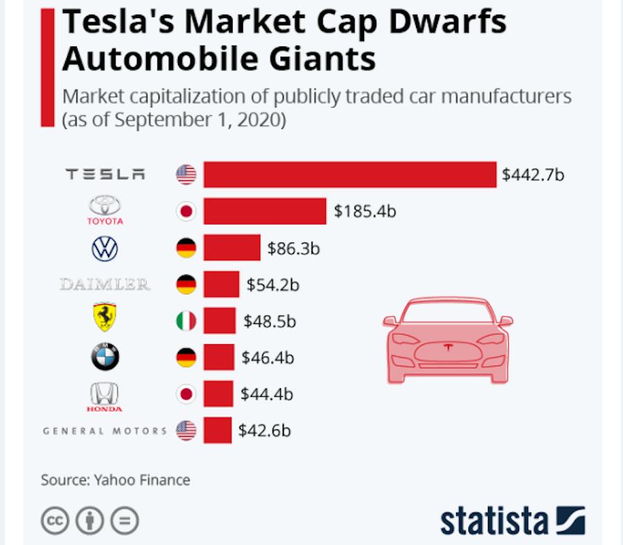 Рыночная капитализация Tesla и других автоконцернов на 1 сентября 2020 года