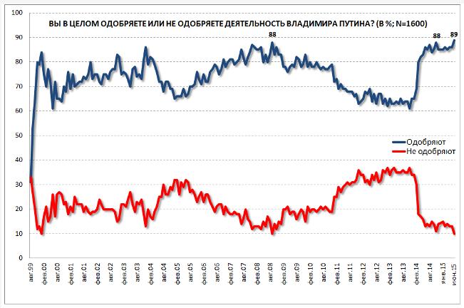 Июньские рейтинги одобрения и доверия