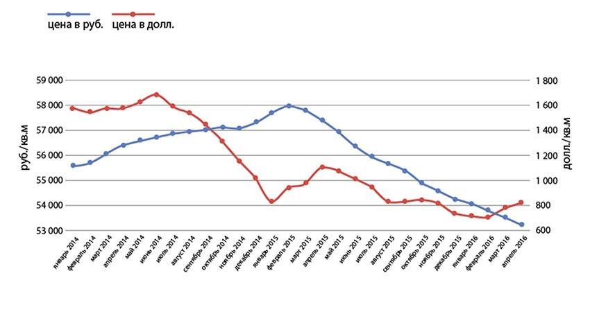 Рис. 4. Динамика цен на недвижимость в России