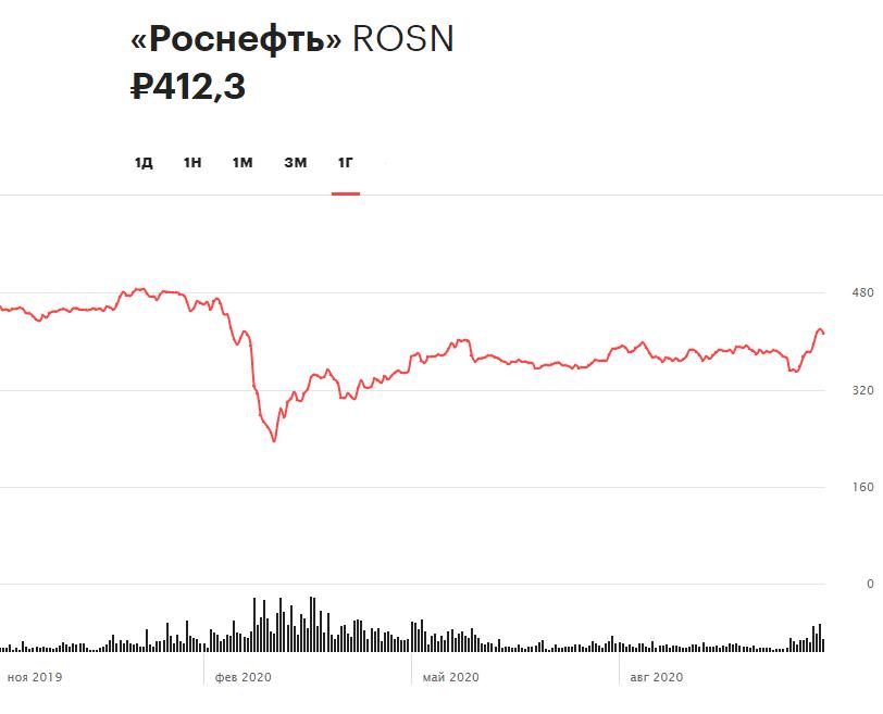 Динамика акций «Роснефти» за 12 месяцев